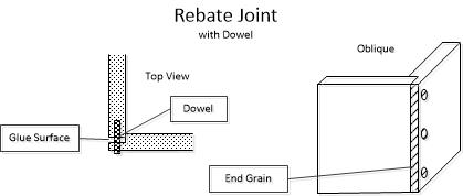 Rebate Joint and Dowel